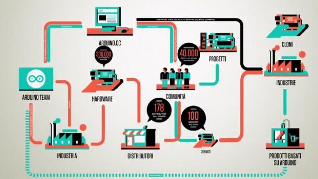 Officine Arduino e FabLab Torino