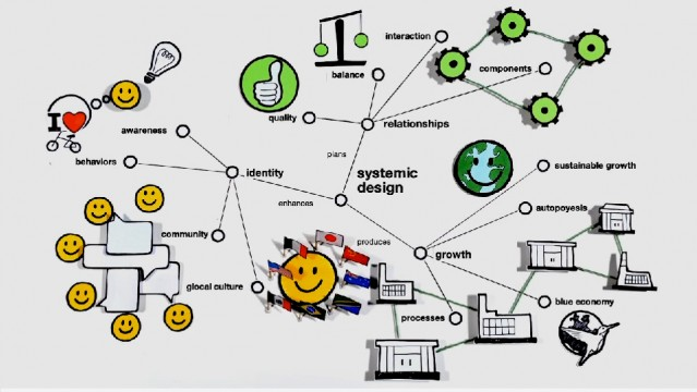 Systemic Design in simple words